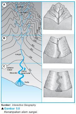 Interpretasi Daerah Aliran Sungai