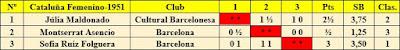 Clasificación final por orden de puntuación XI Campeonato femenino de Cataluña 1951