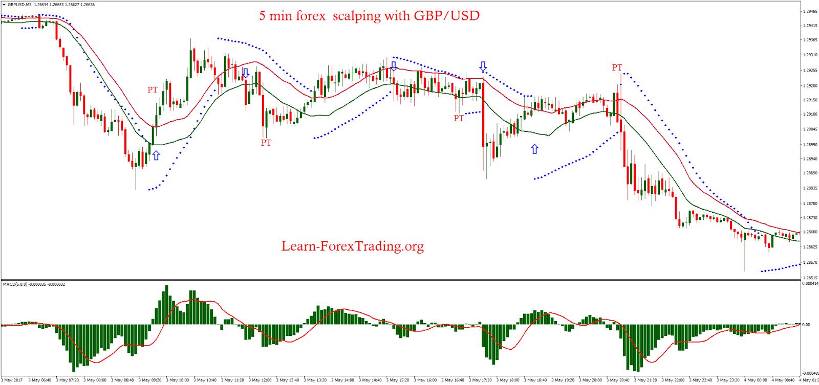Gbp usd forex