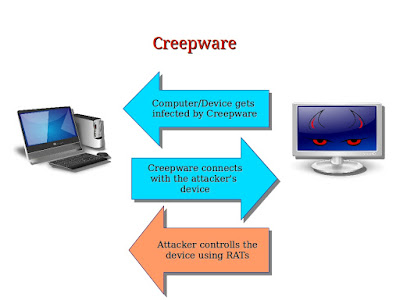 What Is A Creepware