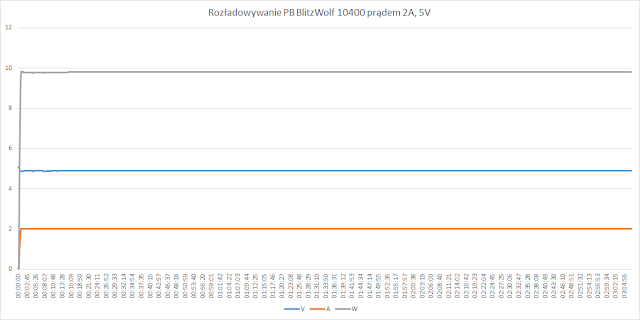 Rozładowywanie 2A, 5V. Power bank oddał 30.416Wh