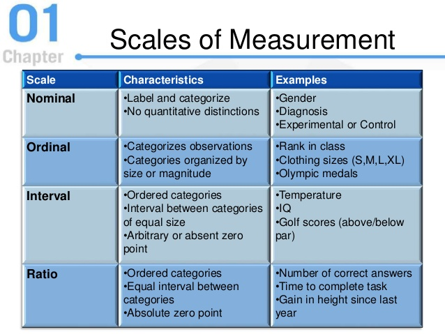 Scale / Level of measurement