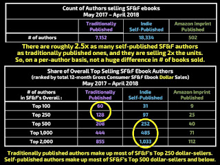 SFF top selling authors