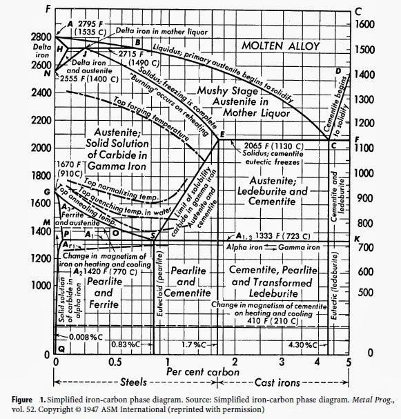 Extractive Metallurgy  The Iron