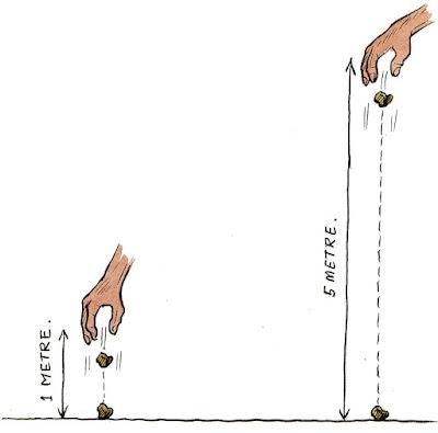 न्यूटन के गुरुत्वाकर्षण का नियम