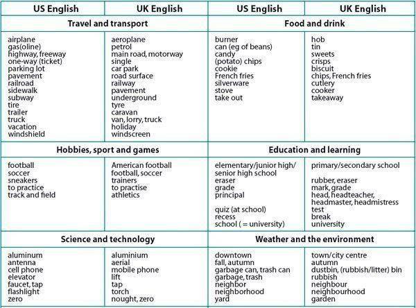 Faucet British English