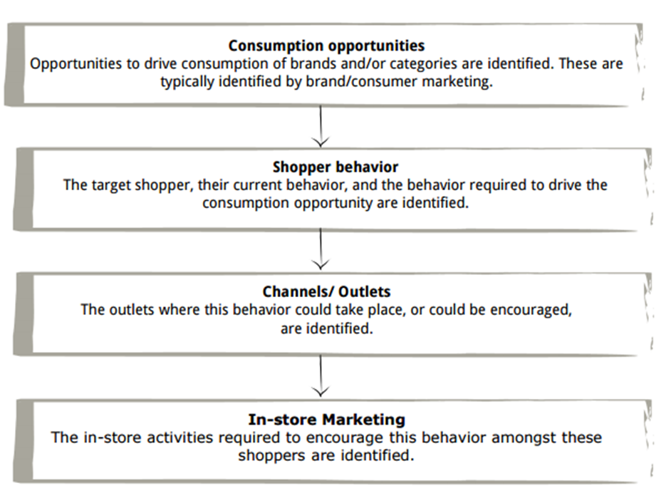 Crm in retail research paper