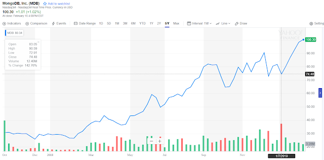 MongoDB  just hit a all time high