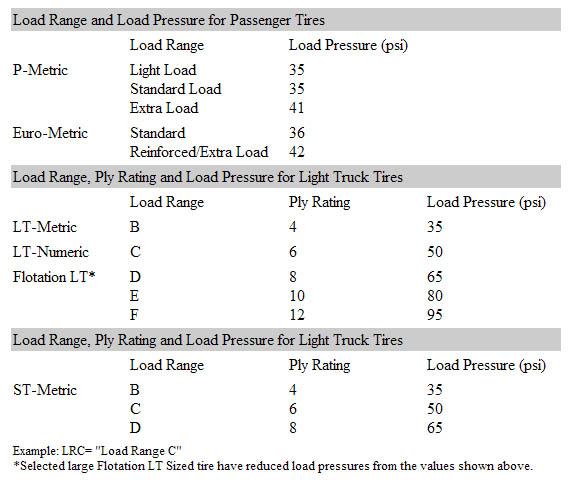 Tire Load Index Chart