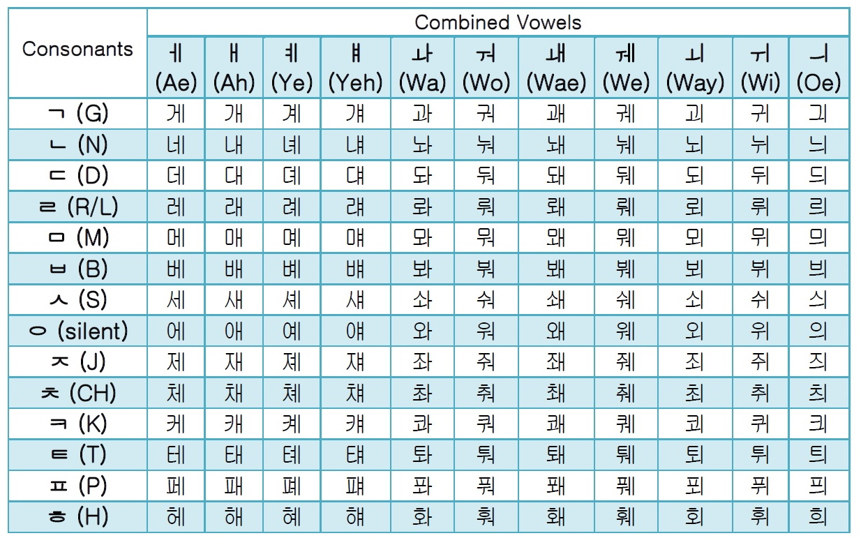 Randomtalk Tips Belajar Bahasa Korea Otodidak Itu Gak