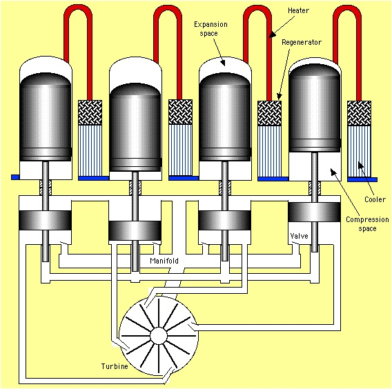 mechanical engineering  stirling engine configurations