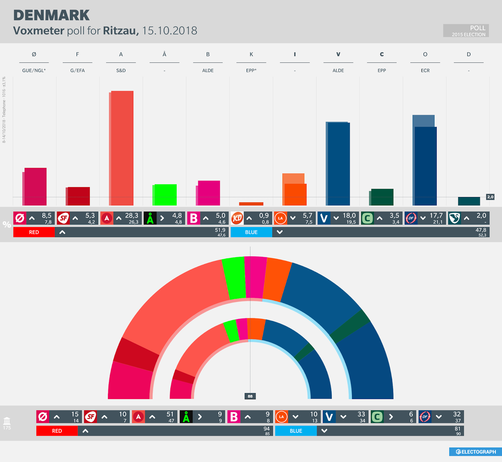 DENMARK: Voxmeter poll chart for Ritzau, October 2018