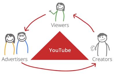 Cara Menghasilkan 100 per Hari dari Youtube