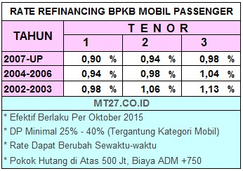 Rate-Interest-Buana-Finance