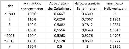 konzentration im gleichgewicht berechnen