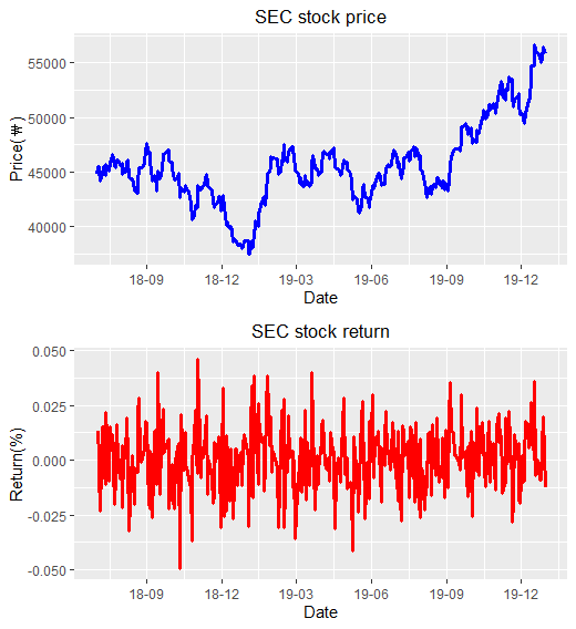R code for Historical Stock Price