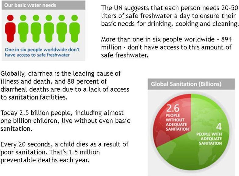 global sanitation