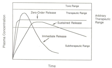 difference between sustained release and extended release pdf