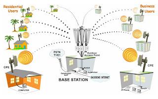 Layanan Internet dalam suatu wilayah menggunakan  5,8Ghz