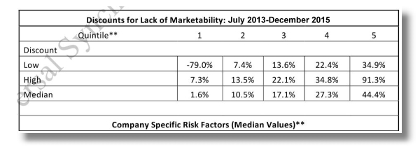 company specific risk factors