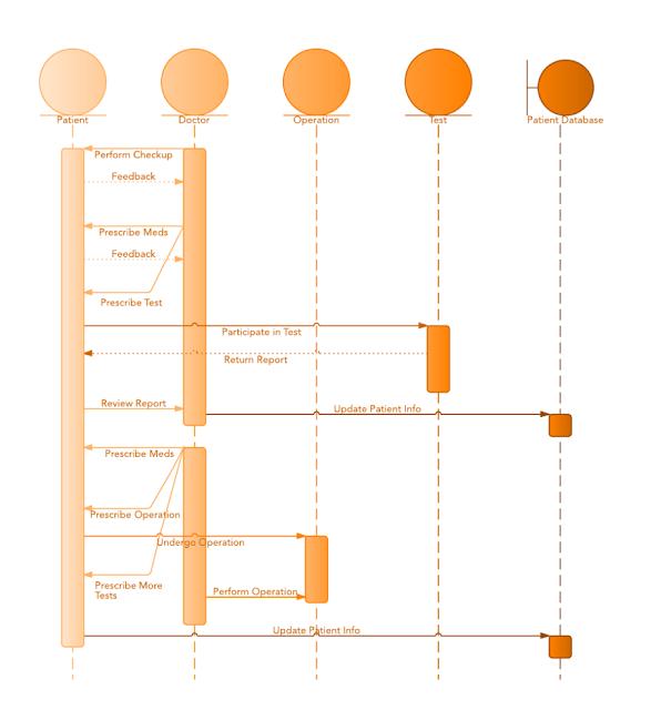 Gambar-Contoh-Sequence-Diagram-Rumah-Sakit