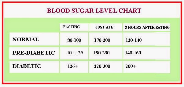 Normal Sugar Level In Pregnant Women 60