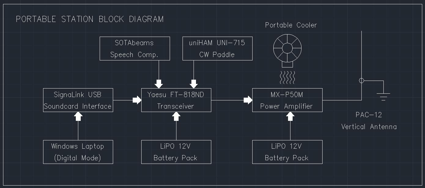 9v1kb Amateur Radio Blog Signalink Usb Wiring Diagram Block For Nerds