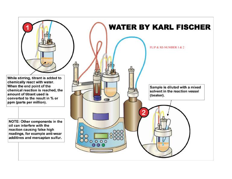 science info world karl fischer titration diagram karl fischer