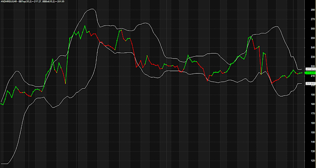 Intraday Heikin Ashi line indicator