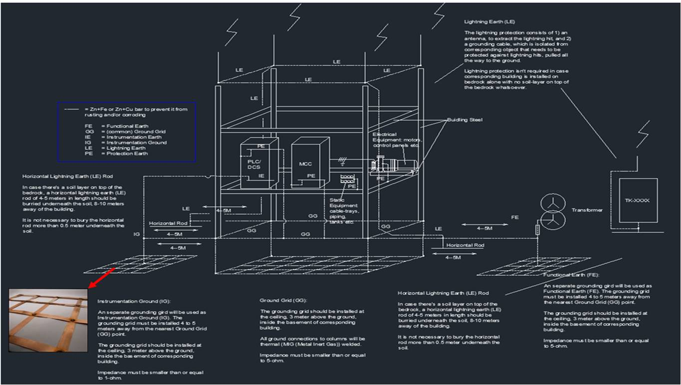 electrical drawing types - roslonek, Wiring electric