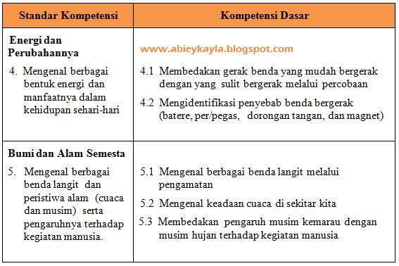 SK KD Soal UKK IPA Kelas 2 SD/MI Terbaru Persiapan UKK 2016 (PG, Isian, Esay)