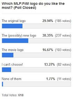 MLP Merch Poll #87 Results