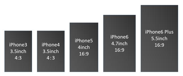歴代iPhoneの画面サイズ