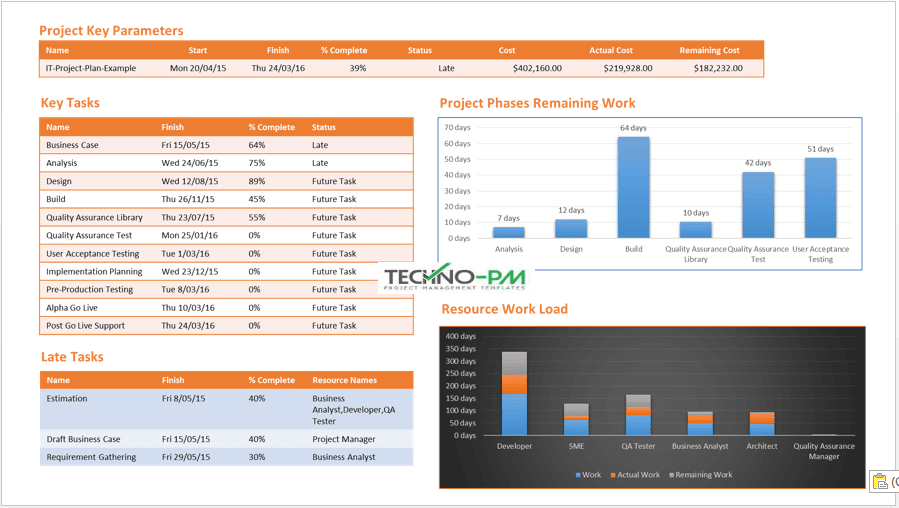 One Page Ms Project Status Report