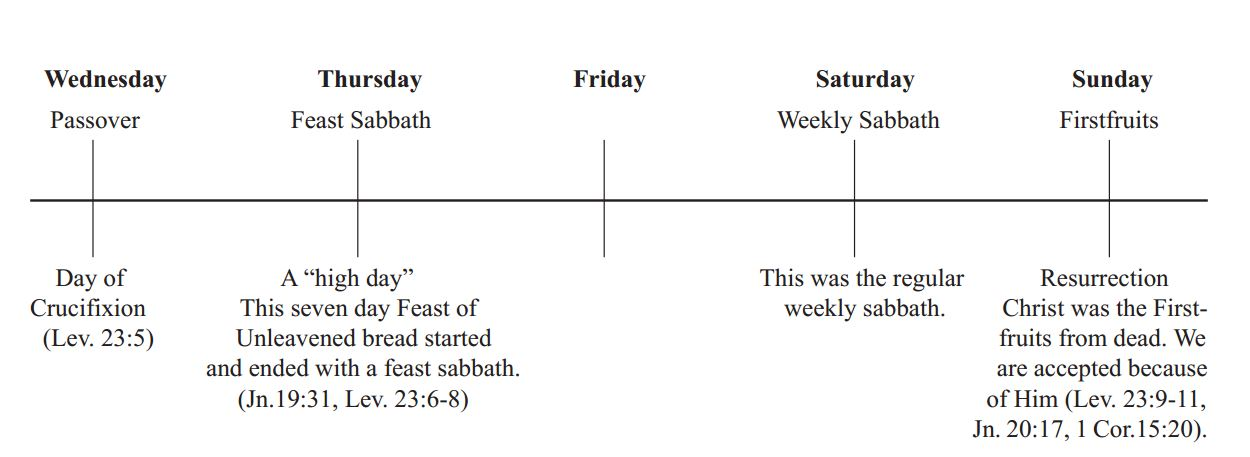 Seeing Jesus In The Seven Feasts Of Israel-