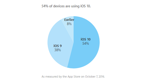 Apple has announced that iOS 10 adoption has reached 54% on iPhone, iPad and iPod touch as measured by the App Store dashboard for developers on October 7, 2016 whereas 38% of users remain on iOS 9, while 8% are using an older firmware version