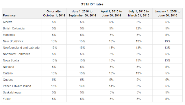 GST/HST rates Provinces Canada