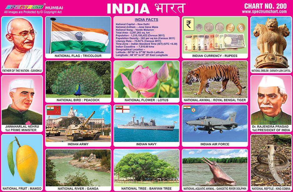 India chart also spectrum educational charts  rh spectrumchartspot