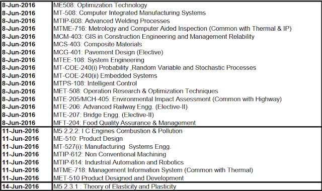 KUK Exam Date Sheet