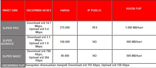 Paket Internet Smartfren Pasca Bayar