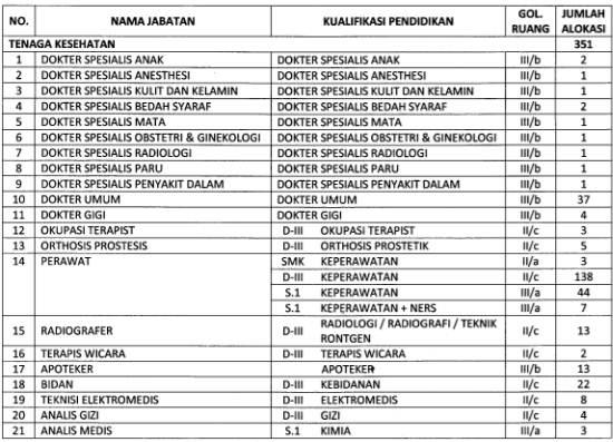 Pembukaan Cpns Banten 2013 Lowongan Cpns 2013 Serang Banten Jobelist Informasi Selengkapnya Formasi Penerimaan Cpns Provinsi Jawa Timur