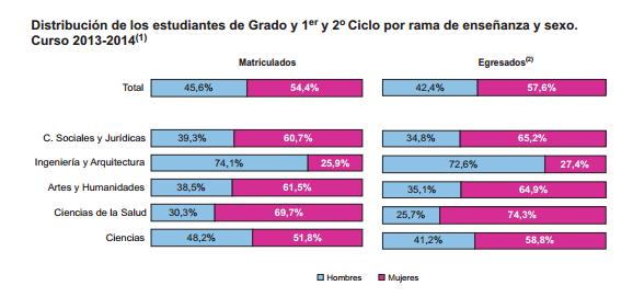 Estudiantes matriculados en las universidades de España en el curso 2013-2014, divididos por rama de enseñanza y sexo