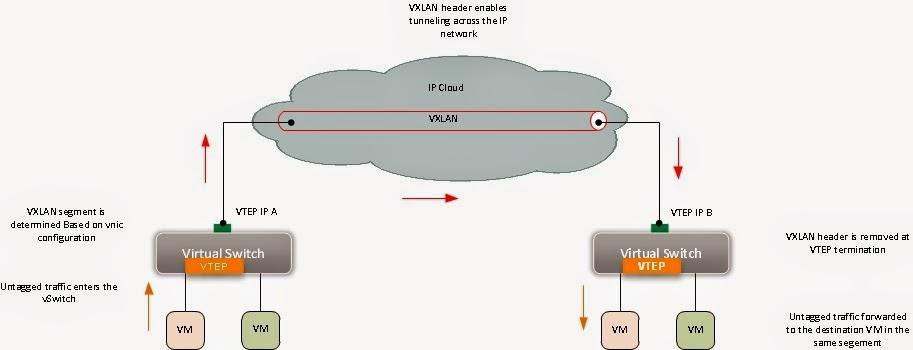 VXLAN Key Concepts & Basic Operation |MPLSVPN - Moving