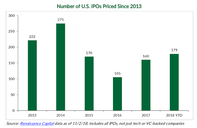 2019 IPO Outlook — A Bellwether Year for the New Tech Elite