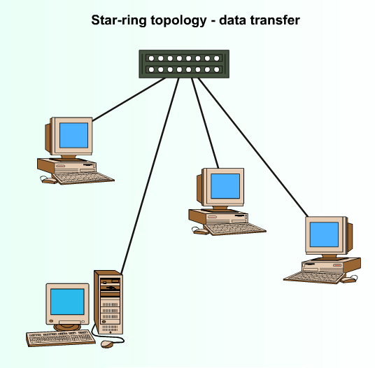 Wdp hnd a hybrid topologies backbone networks and switching star ring topology ccuart Gallery