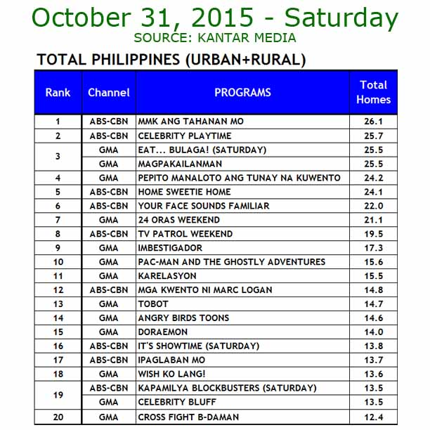 Eat Bulaga vs It's Showtime TV ratings oct 31