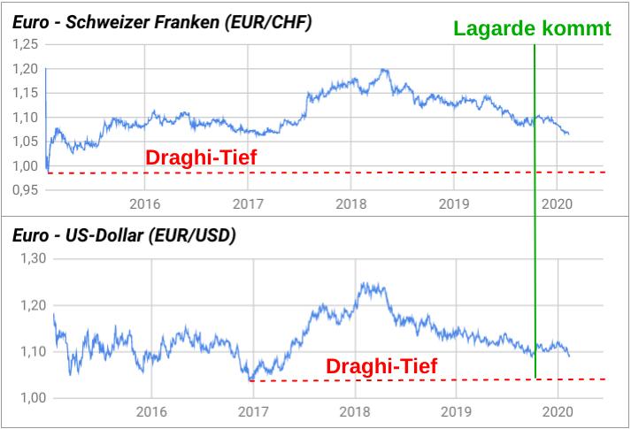 Euro - Schweizer Franken Kursentwicklung und Euro - US-Dollar Kursentwicklung 2015 bis 2020
