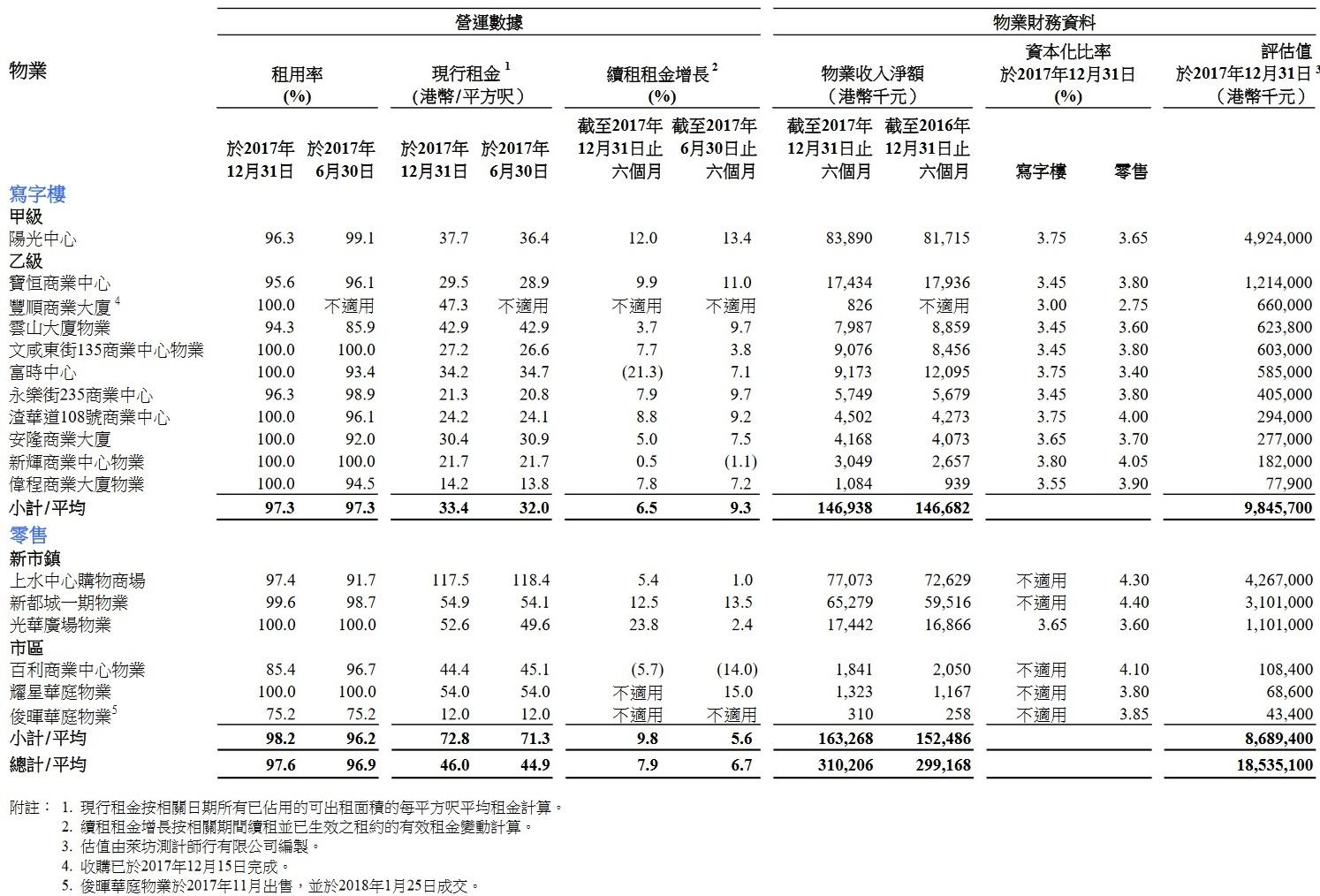 Forest Capital 收息股收藏家: 續買62載通 1052越秀交通 435陽光房產末期業績與派息公布