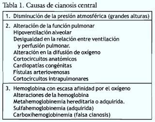 MEDICINA: Tipos de cianosis