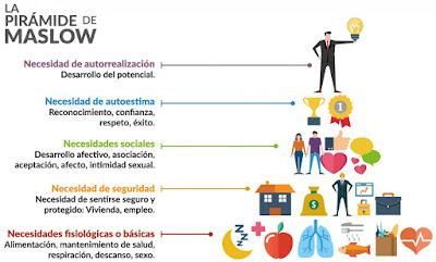 Pirámide de las necesidades del ser humano de Maslow